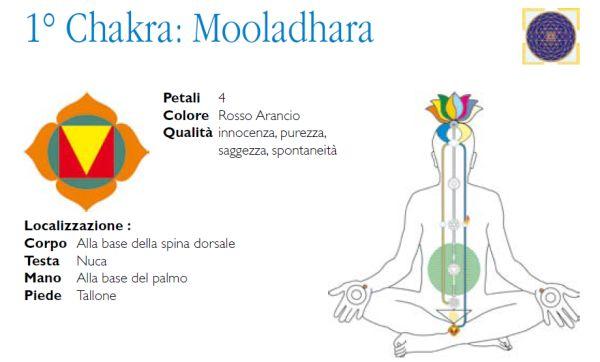 Mooladhara, innocenza e saggezza
