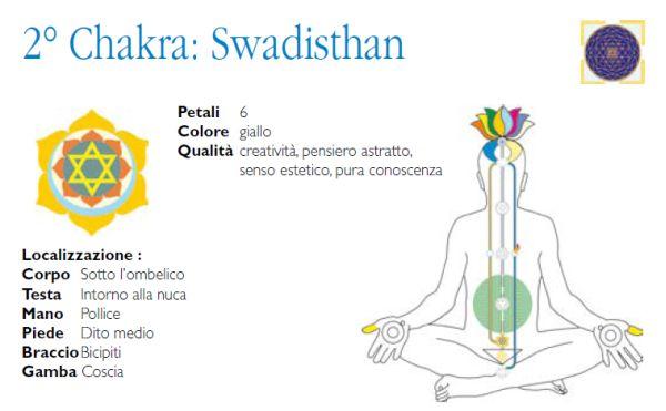 Swadisthan, creatività e conoscenza