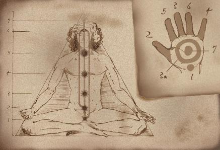 Meditazione punti energetici